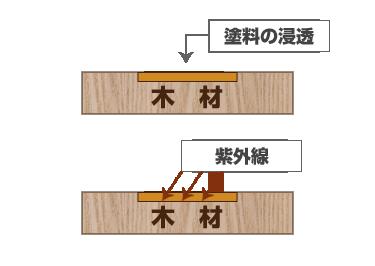 他商品との比較 他の木材塗料