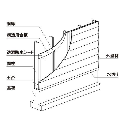 レッドシダー サイディング用胴縁 加圧式防腐防蟻処理材