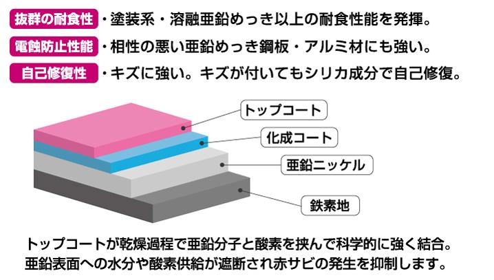 トップコートが乾燥過程で亜鉛分子と酸素を挟んで科学的に強く結合。 亜鉛表面への水分や酸素供給が遮断され赤サビの発生を抑制します。